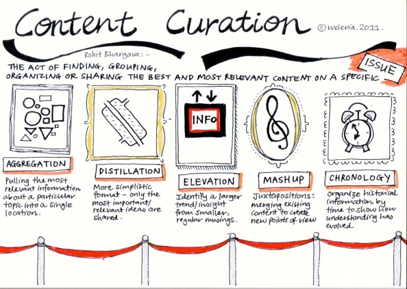 What is content curation? (Credits - Webbythoughts)